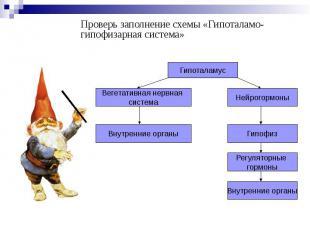 Проверь заполнение схемы «Гипоталамо-гипофизарная система» Проверь заполнение сх
