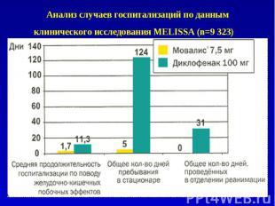 Анализ случаев госпитализаций по данным клинического исследования MELISSA (n=9 3