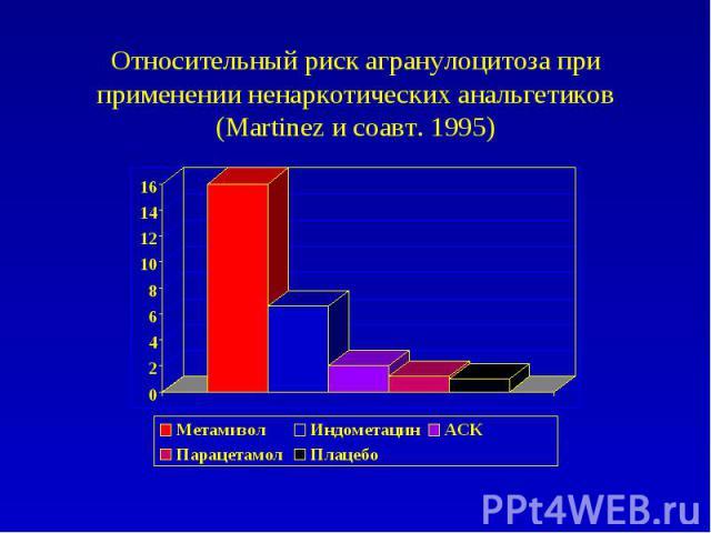 Относительный риск агранулоцитоза при применении ненаркотических анальгетиков (Martinez и соавт. 1995)
