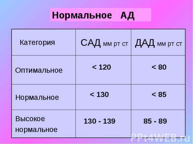 Эссенциальная артериальная гипертензия: препараты, используемые при беременности 565