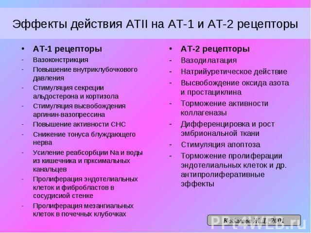 Эффекты действия АТII на АТ-1 и АТ-2 рецепторы АТ-1 рецепторы Вазоконстрикция Повышение внутриклубочкового давления Стимуляция секреции альдостерона и кортизола Стимуляция высвобождения аргинин-вазопрессина Повышение активности СНС Снижение тонуса б…