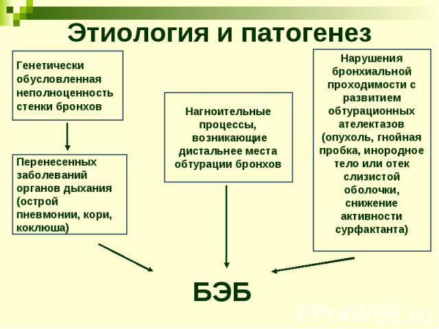 Этиология и патогенез