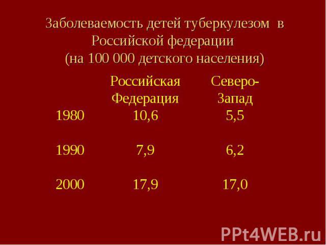 Заболеваемость детей туберкулезом в Российской федерации (на 100 000 детского населения)
