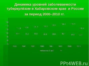 Динамика уровней заболеваемости туберкулёзом в Хабаровском крае и России за пери