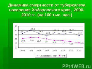 Динамика смертности от туберкулеза населения Хабаровского края, 2000-2010 гг. (н