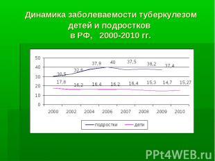 Динамика заболеваемости туберкулезом детей и подростков в РФ, 2000-2010 гг.