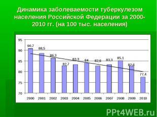 Динамика заболеваемости туберкулезом населения Российской Федерации за 2000-2010