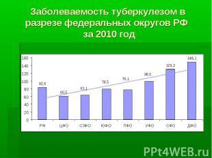 Заболеваемость туберкулезом в разрезе федеральных округов РФ за 2010 год