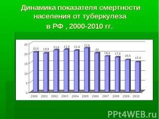 Динамика показателя смертности населения от туберкулеза в РФ , 2000-2010 гг.