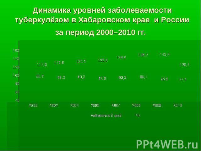 Динамика уровней заболеваемости туберкулёзом в Хабаровском крае и России за период 2000–2010 гг.