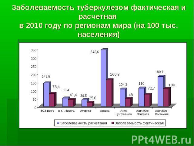 Заболеваемость туберкулезом фактическая и расчетная в 2010 году по регионам мира (на 100 тыс. населения)