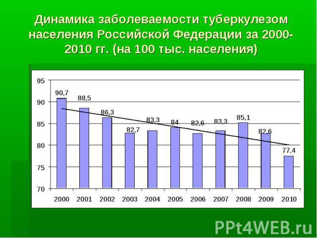 Динамика заболеваемости туберкулезом населения Российской Федерации за 2000-2010 гг. (на 100 тыс. населения)