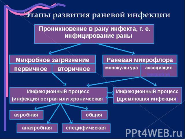 Проникновение в рану инфекта, т. е. инфицирование раны Проникновение в рану инфекта, т. е. инфицирование раны
