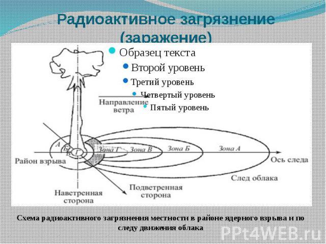 Радиоактивное загрязнение (заражение)