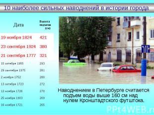10 наиболее сильных наводнений в истории города
