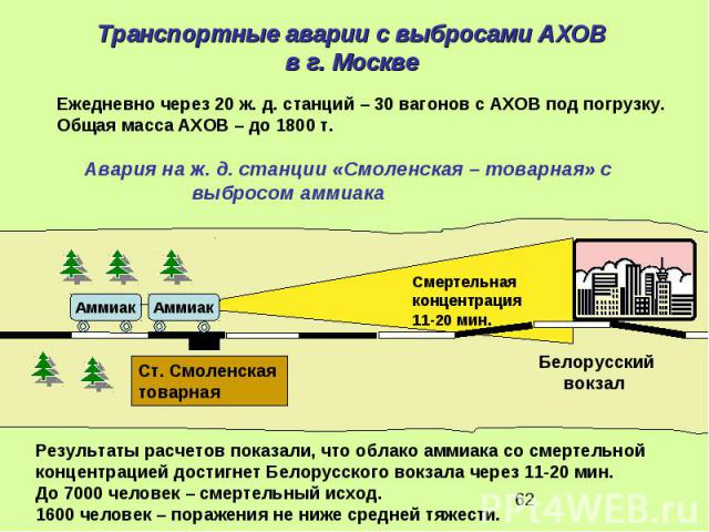 Транспортные аварии с выбросами АХОВ в г. Москве