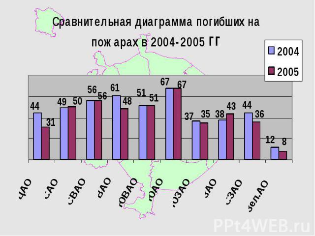 Количество ДТП за 2005 год