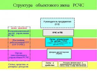 Структура объектового звена РСЧС