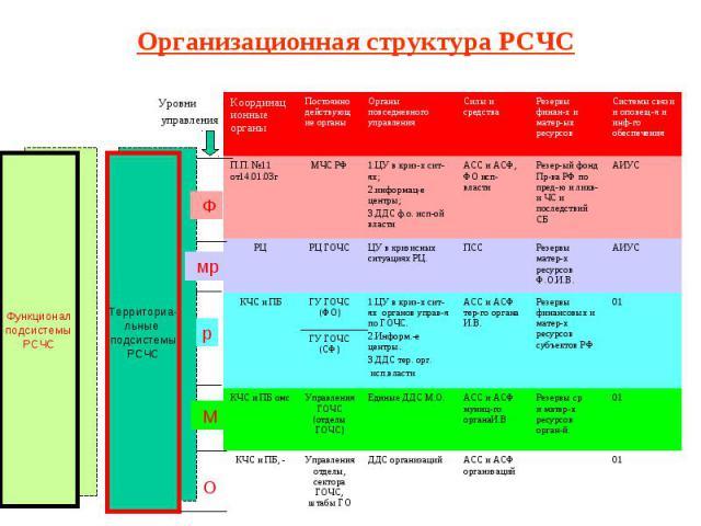 Организационная структура РСЧС Уровни управления