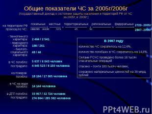 Общие показатели ЧС за 2005г/2006г (государственный доклад о состоянии защиты на
