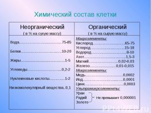 Химический состав клетки Неорганический ( в % на сухую массу)