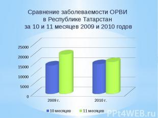 Сравнение заболеваемости ОРВИ в Республике Татарстан за 10 и 11 месяцев 2009 и 2