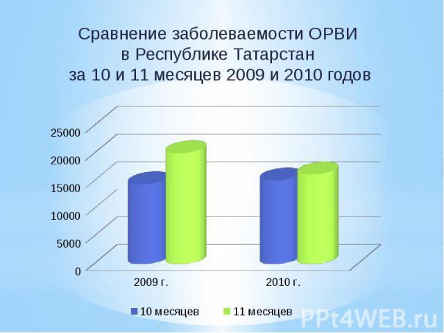 Сравнение заболеваемости ОРВИ в Республике Татарстан за 10 и 11 месяцев 2009 и 2010 годов