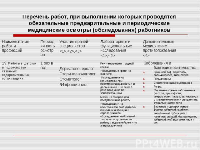 Перечень работ, при выполнении которых проводятся обязательные предварительные и периодические медицинские осмотры (обследования) работников