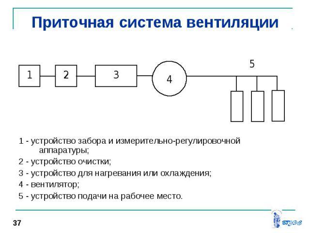 1 - устройство забора и измерительно-регулировочной аппаратуры; 2 - устройство очистки; 3 - устройство для нагревания или охлаждения; 4 - вентилятор; 5 - устройство подачи на рабочее место.