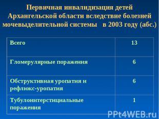 Первичная инвалидизация детей Архангельской области вследствие болезней мочевыде