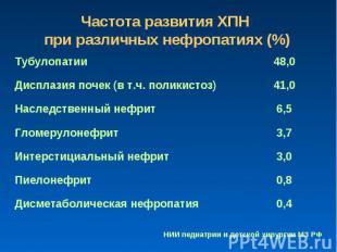 Частота развития ХПН при различных нефропатиях (%)