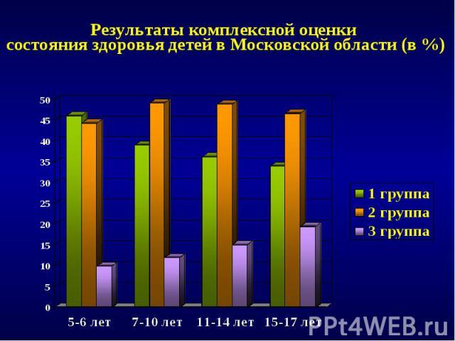 Результаты комплексной оценки состояния здоровья детей в Московской области (в %)