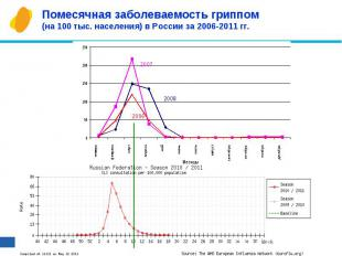 Помесячная заболеваемость гриппом (на 100 тыс. населения) в России за 2006-2011