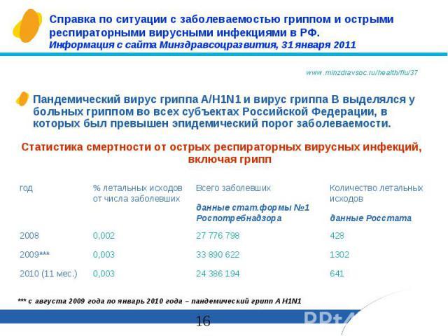 Справка по ситуации с заболеваемостью гриппом и острыми респираторными вирусными инфекциями в РФ. Информация с сайта Минздравсоцразвития, 31 января 2011 Пандемический вирус гриппа А/H1N1 и вирус гриппа В выделялся у больных гриппом во всех субъектах…