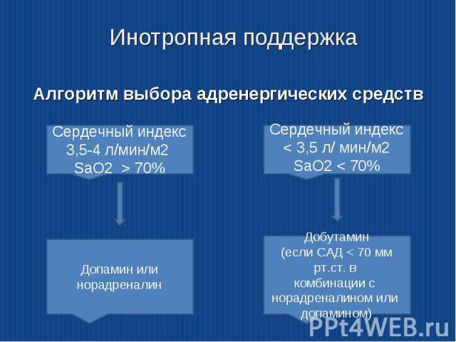 Алгоритм выбора адренергических средств Алгоритм выбора адренергических средств