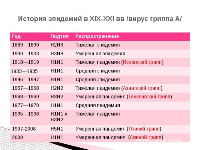 История эпидемий в XIX-XXI вв /вирус гриппа A/