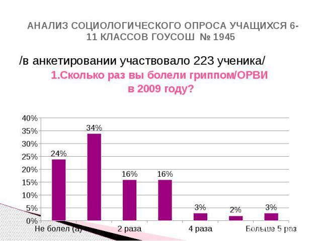 АНАЛИЗ СОЦИОЛОГИЧЕСКОГО ОПРОСА УЧАЩИХСЯ 6-11 КЛАССОВ ГОУСОШ № 1945 /в анкетировании участвовало 223 ученика/ 1.Сколько раз вы болели гриппом/ОРВИ в 2009 году?