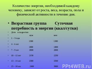 Возрастная группа Суточная потребность в энергии (ккал/сутки) Возрастная группа