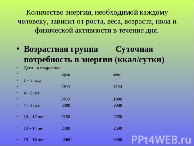 Возрастная группа Суточная потребность в энергии (ккал/сутки) Возрастная группа Суточная потребность в энергии (ккал/сутки) Дети и подростки муж жен 1 – 3 года 1300 1300 4 – 6 лет 1800 1800 7 – 9 лет 2000 2000 10 – 12 лет 2150 2250 13 – 14 лет 2300 …