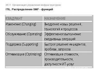 ИСУ. Организация управления инфраструктурою ITIL. Распределение SMF - функций