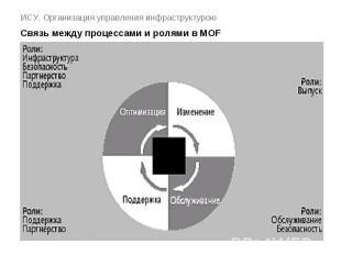 ИСУ. Организация управления инфраструктурою Связь между процессами и ролями в MO