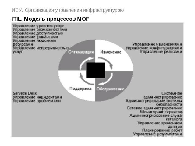 ИСУ. Организация управления инфраструктурою ITIL. Модель процессов MOF