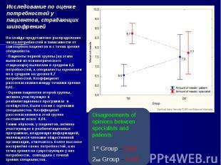На слайде представлено распределение числа потребностей в зависимости от самооце