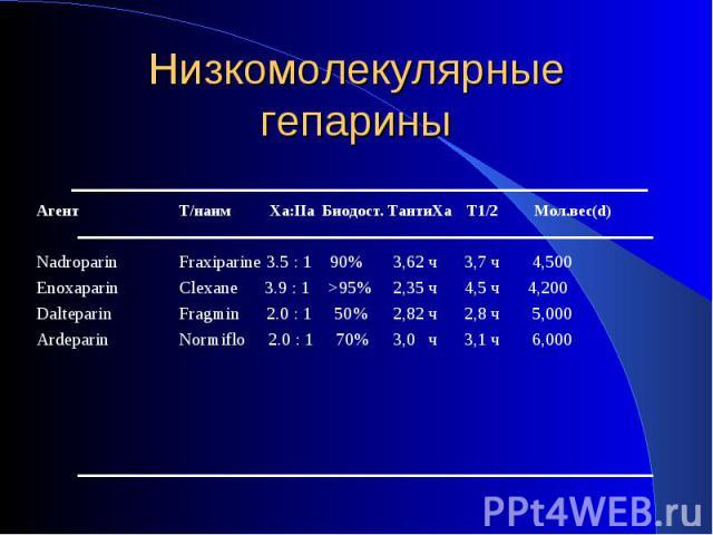 Агент Т/наим Xa:IIa Биодост. TантиXa T1/2 Мол.вес(d) Nadroparin Fraxiparine 3.5 : 1 90% 3,62 ч 3,7 ч 4,500 Enoxaparin Clexane 3.9 : 1 >95% 2,35 ч 4,5 ч 4,200 Dalteparin Fragmin 2.0 : 1 50% 2,82 ч 2,8 ч 5,000 Ardeparin Normiflo 2.0 : 1 70% 3,0 ч 3…