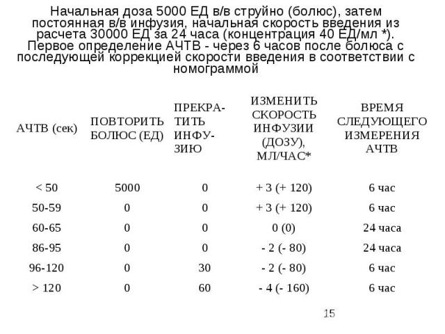 Начальная доза 5000 ЕД в/в струйно (болюс), затем постоянная в/в инфузия, начальная скорость введения из расчета 30000 ЕД за 24 часа (концентрация 40 ЕД/мл *). Первое определение АЧТВ - через 6 часов после болюса с последующей коррекцией скорости вв…