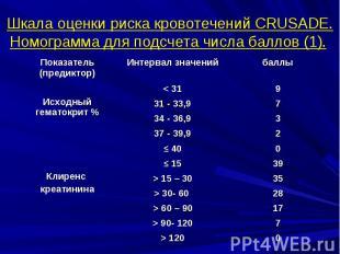 Шкала оценки риска кровотечений CRUSADE. Номограмма для подсчета числа баллов (1