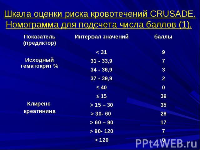 Шкала оценки риска кровотечений CRUSADE. Номограмма для подсчета числа баллов (1).