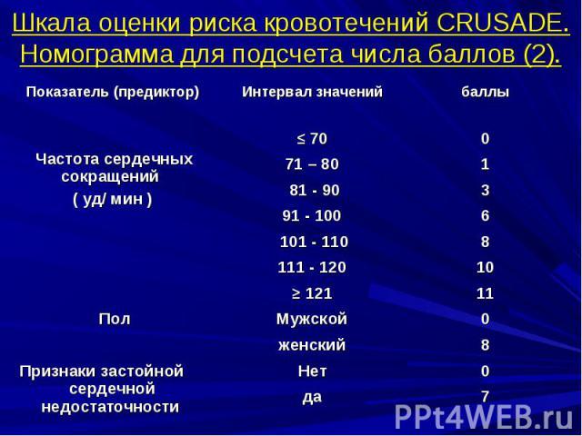 Шкала оценки риска кровотечений CRUSADE. Номограмма для подсчета числа баллов (2).