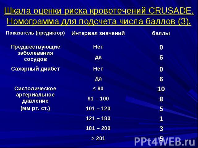 Шкала оценки риска кровотечений CRUSADE. Номограмма для подсчета числа баллов (3).