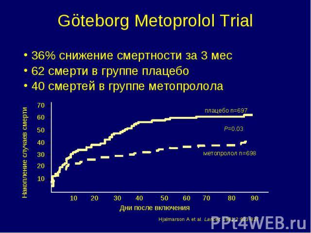 36% снижение смертности за 3 мес 36% снижение смертности за 3 мес 62 смерти в группе плацебо 40 смертей в группе метопролола